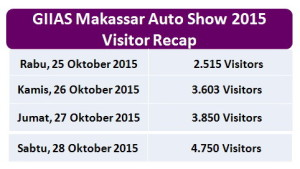 GIIAS 2015-visitors